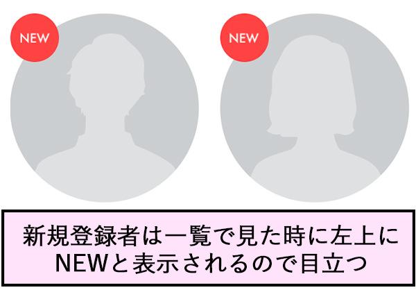 新規登録者は一覧で見た時に左上にNEWと表示されるので目立つ